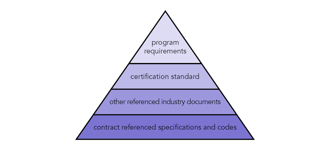 Certification Pyramid