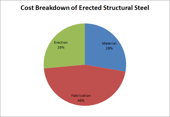 Construction Costs American Institute Of Steel Construction