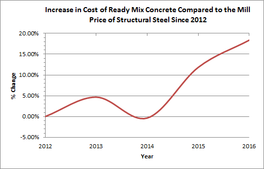 Construction Costs | American Institute of Steel Construction