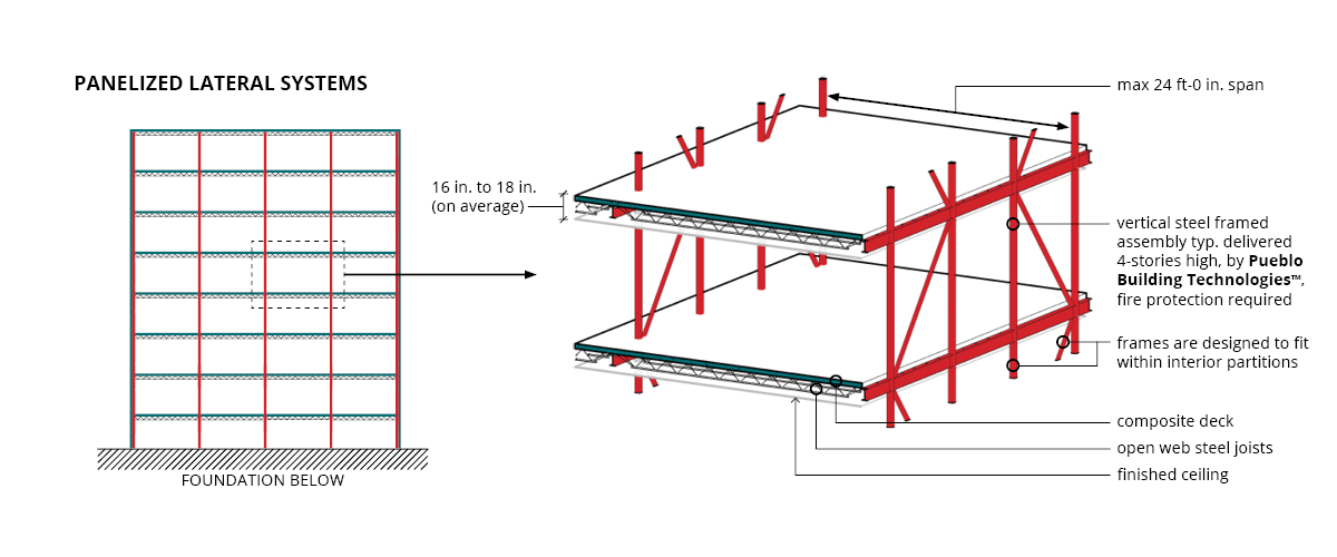 Benefits Of Structural Steel For Apartments And
